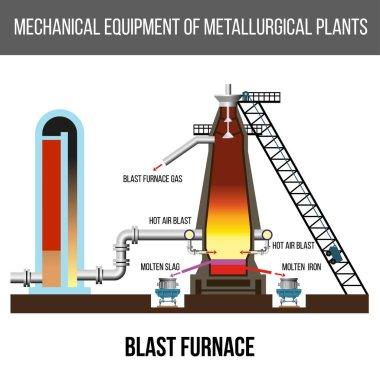 Blast furnace vector