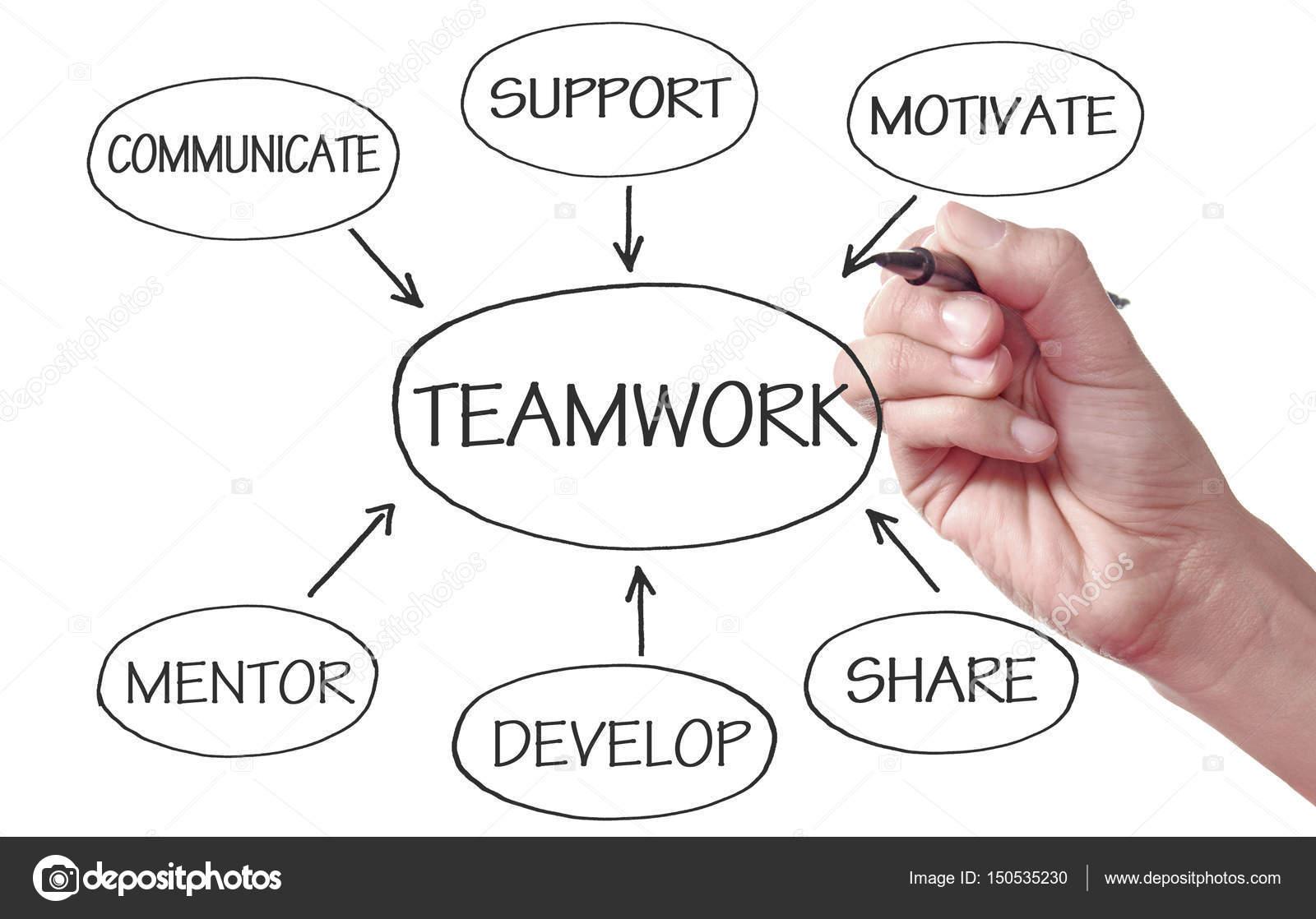 Diagrama de grfico de fluxo de trabalho de equipe stock photo a chave para a liderana e trabalho em equipe esboado em um quadro branco foto de nupix ccuart Choice Image