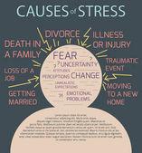cause interne ed esterne dello stress