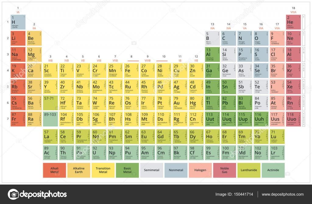 Tableau p riodique du spectre plat pastel modern des for V tableau periodique