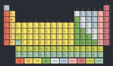 Periodic Table of the Chemical Elements (Mendeleev's table) modern flat pastel spectrum colors on dark background