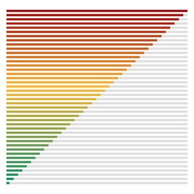 Bar chart, bar graph interface element