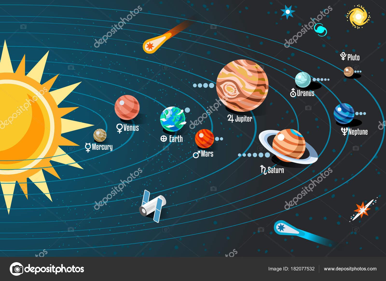Gráfico Sistema Solar Com Esquema Órbitas Planetas
