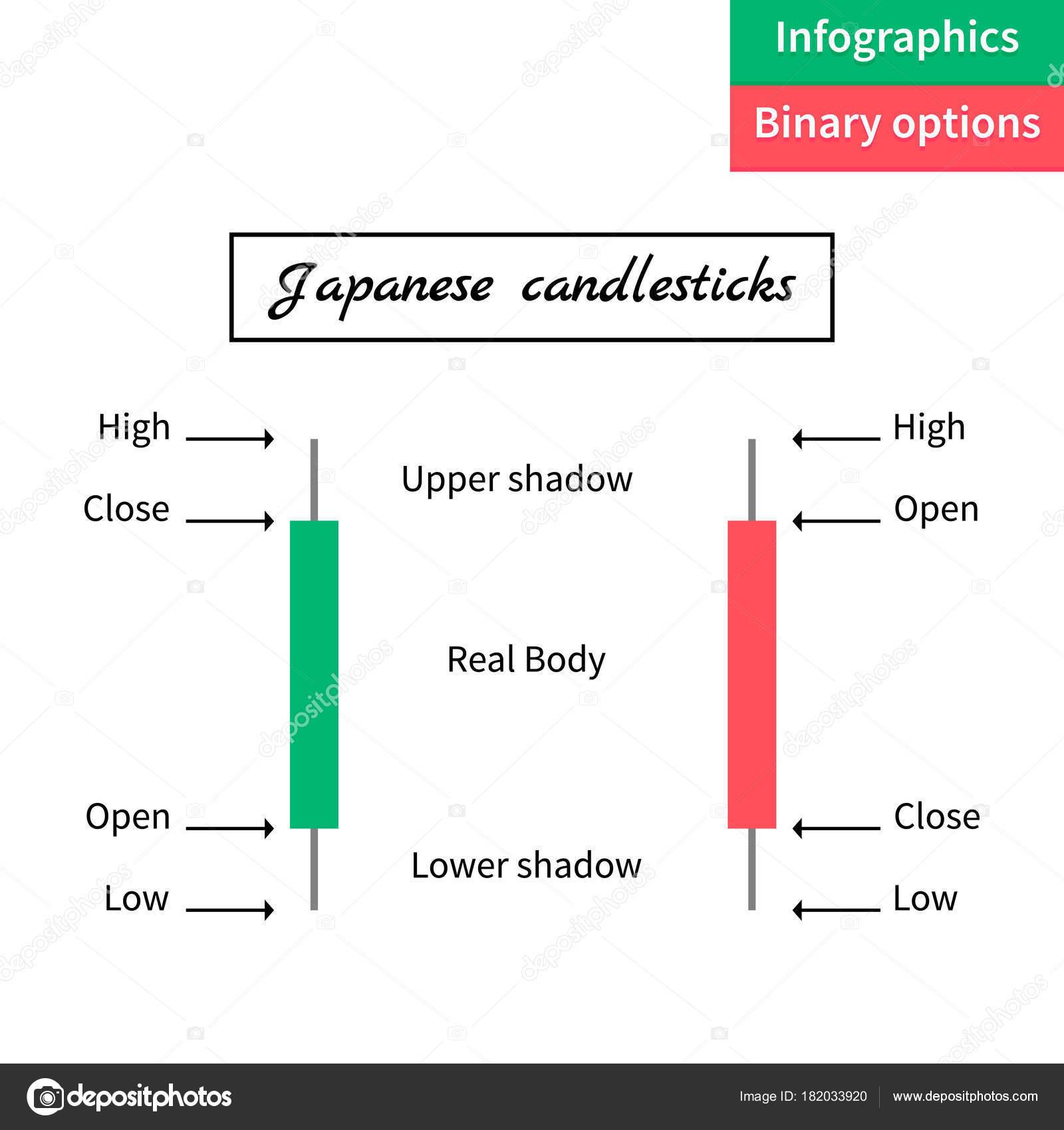 bináris opciók infographics