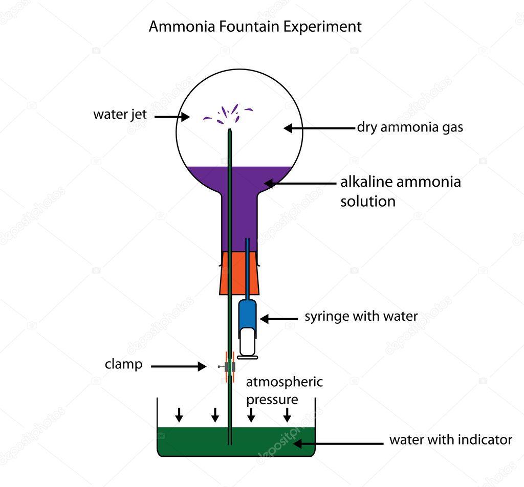 Imágenes Solubilidad Experimento De La Fuente De Amoníaco