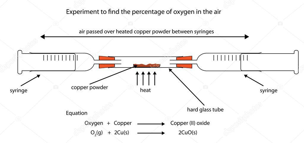 Experimentieren Sie, um der Sauerstoffgehalt in der Luft zu finden ...