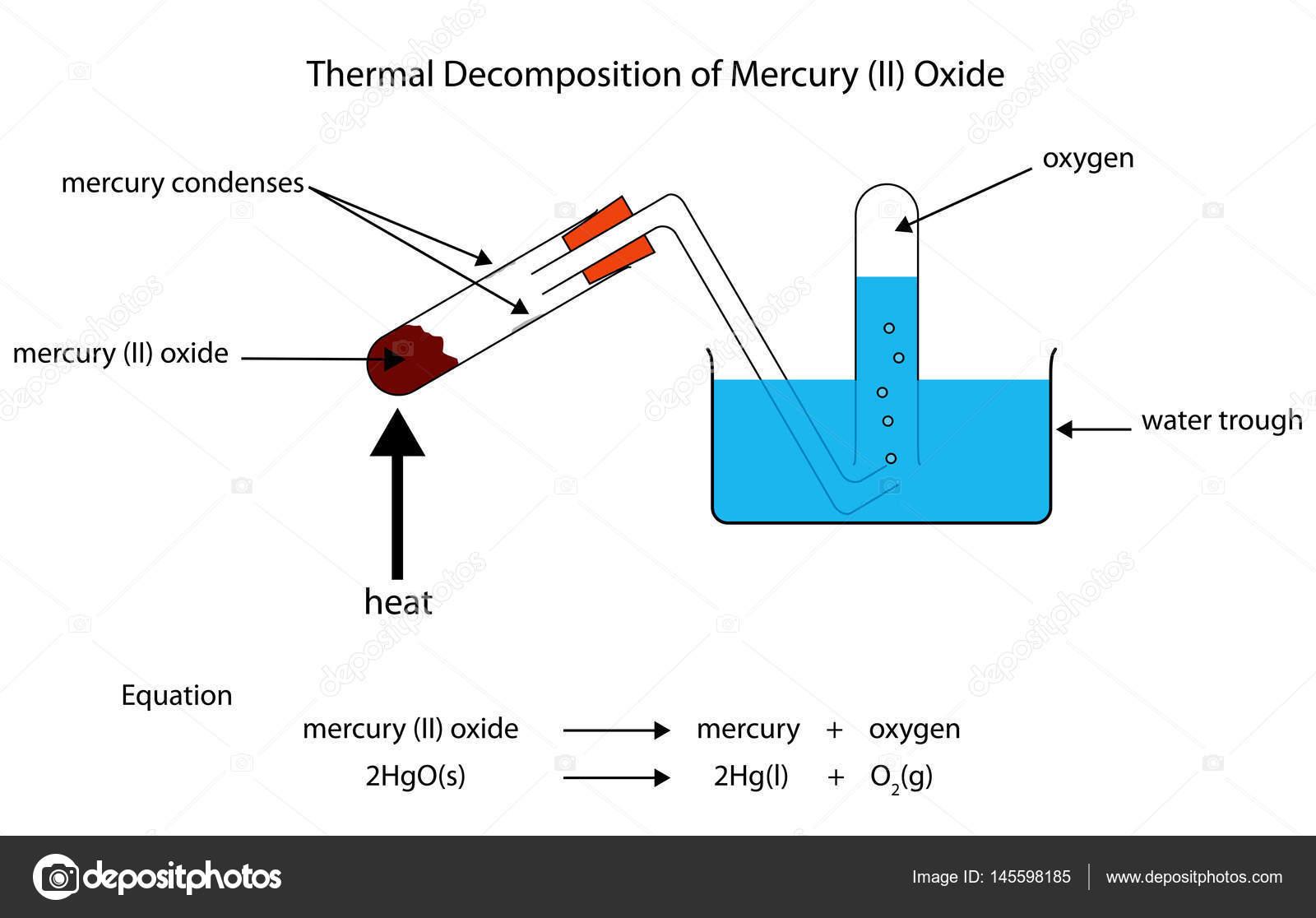 Voll gekennzeichneten Darstellung der thermischen Zersetzung von ...