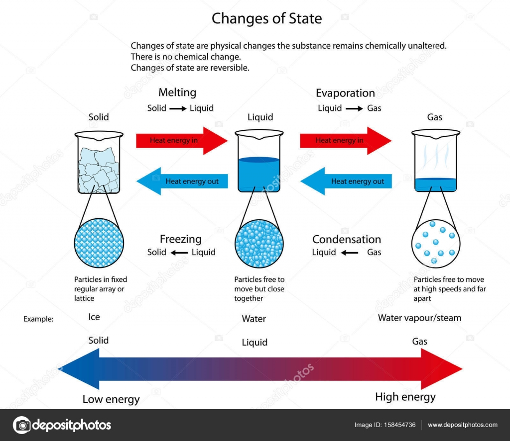 Illustration For Changes Of State Between Solid, Liquid