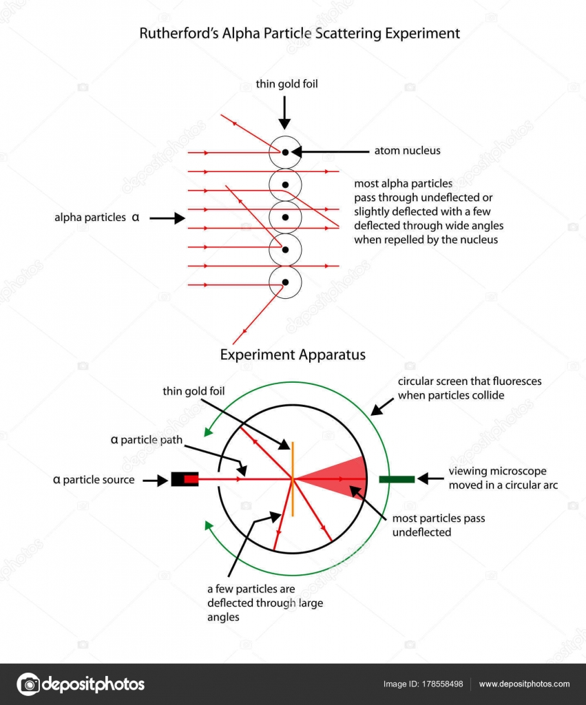 Labelled diagram to illustrate rutherfords apha particle scattering labelled diagram to illustrate rutherfords apha particle scattering to show the structure of the atom ccuart Gallery