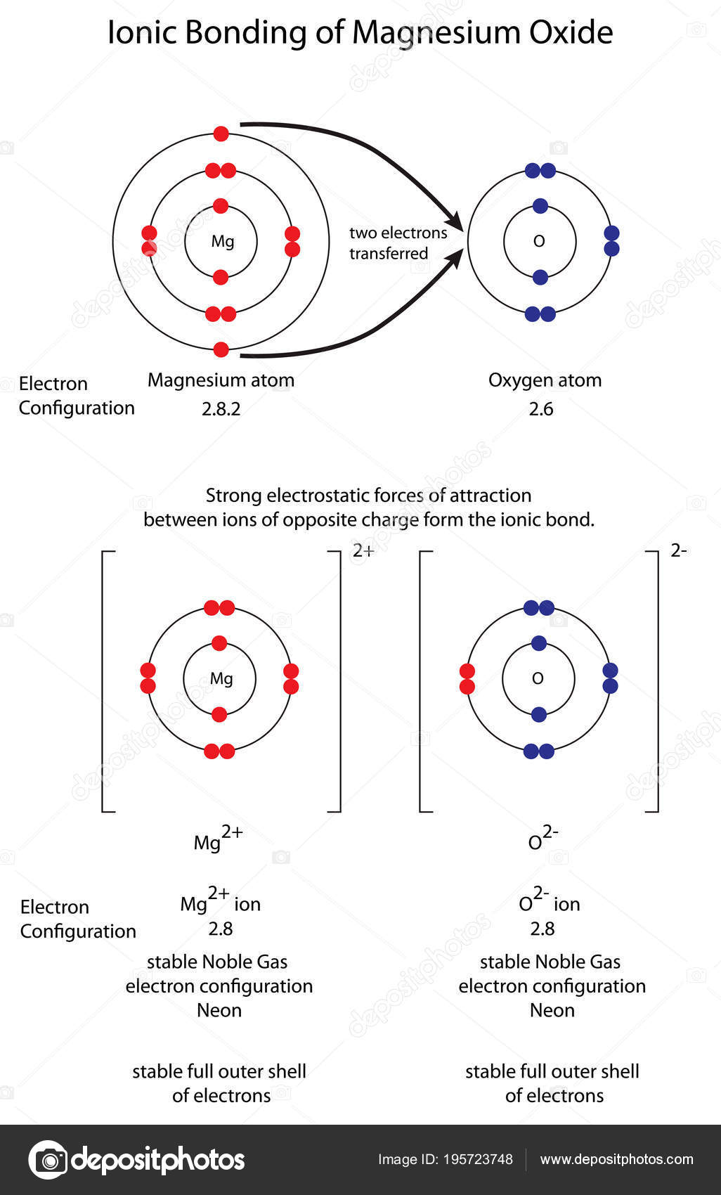 Diagram to show ionic bonding in magnesium oxide mgo stock vector diagram to show ionic bonding in magnesium oxide mgo stock vector ccuart Image collections