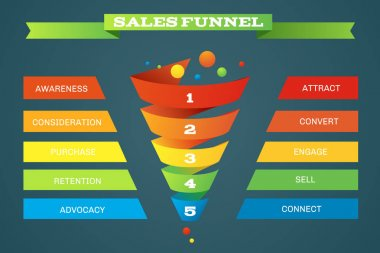 Sales funnel business purchases infographic