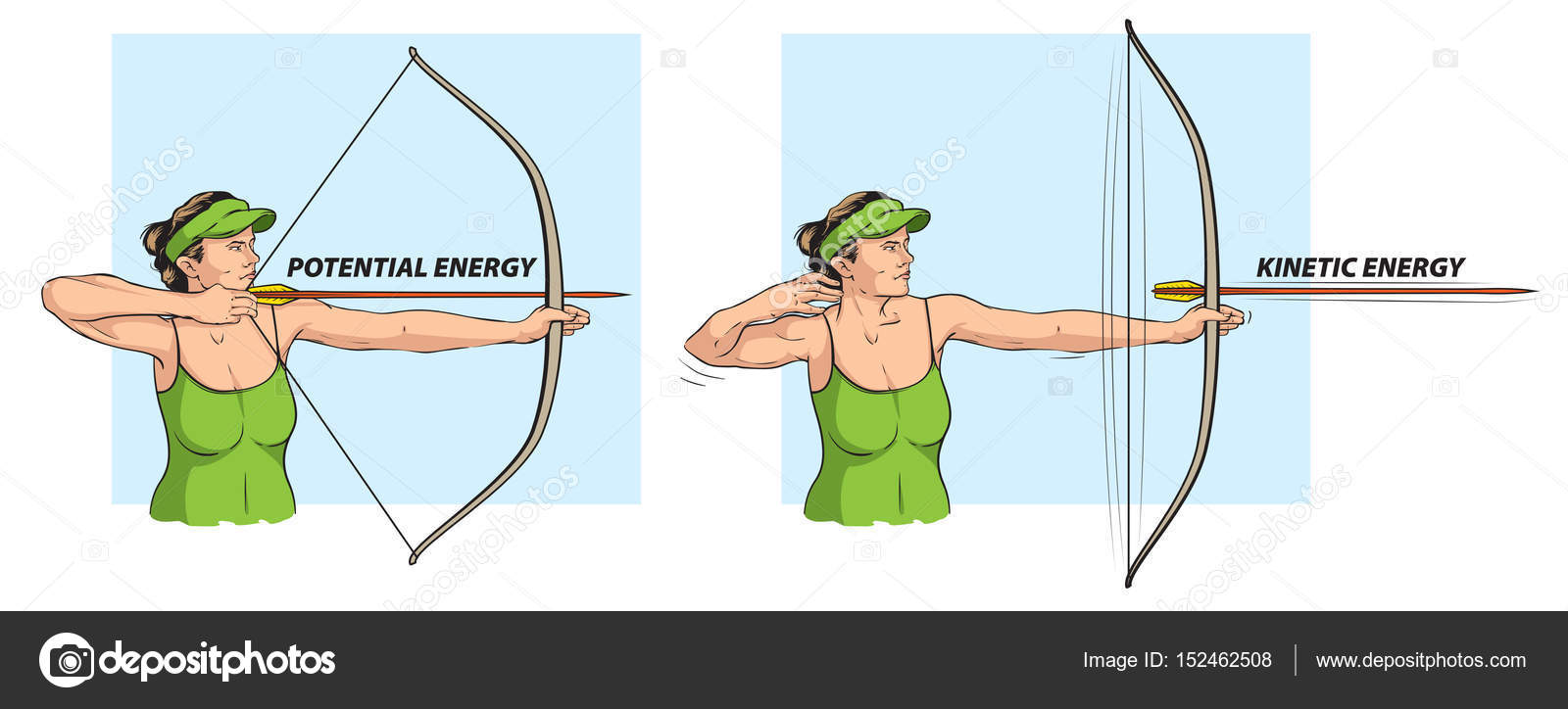 Potential and kinetic energy — Stock Vector © Lukaves #152462508