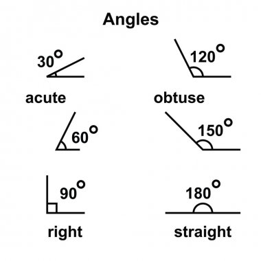 Angles geometric acute obtuse straight