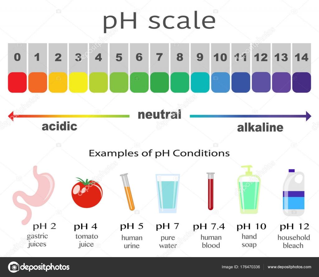ph value Research indicates that low ph is the primary determinant of a beverage's  erosive  a ph range of 232 to 524 and a mean (sd) value of 312 (052) ( table 3.