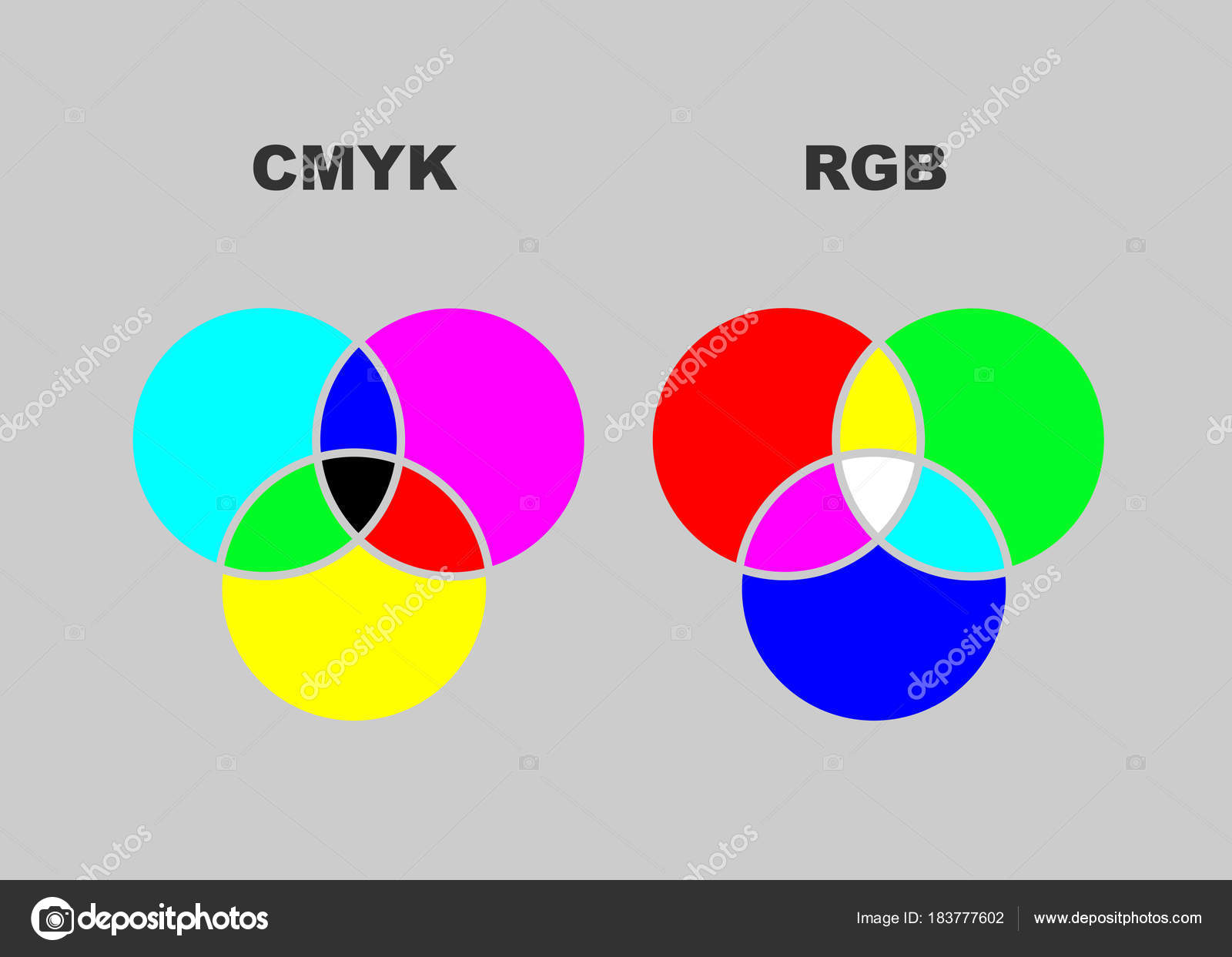 Vector chart explaining difference between cmyk and rgb color modes vector chart explaining difference between cmyk and rgb color modes isolated or grey background ccuart Images