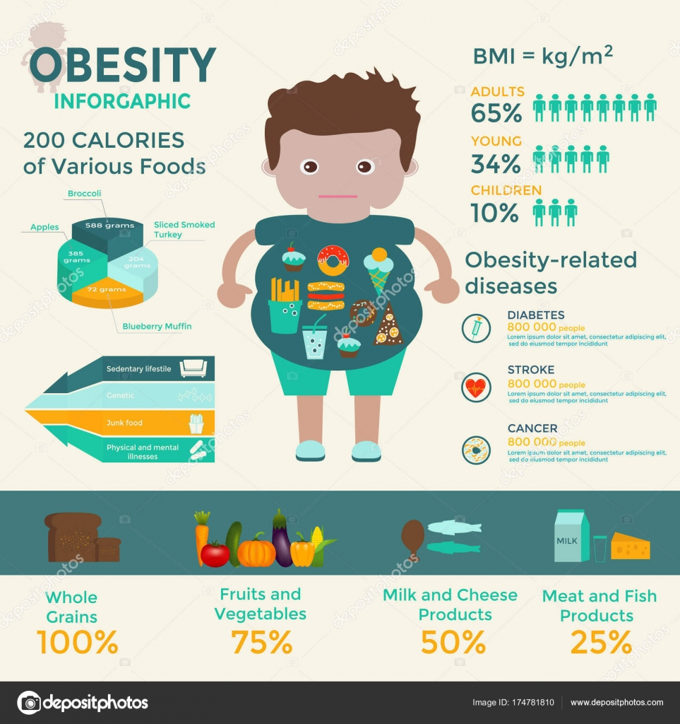 Sedentary Lifestyle: Obesity Infographics Template Fast Food Sedentary