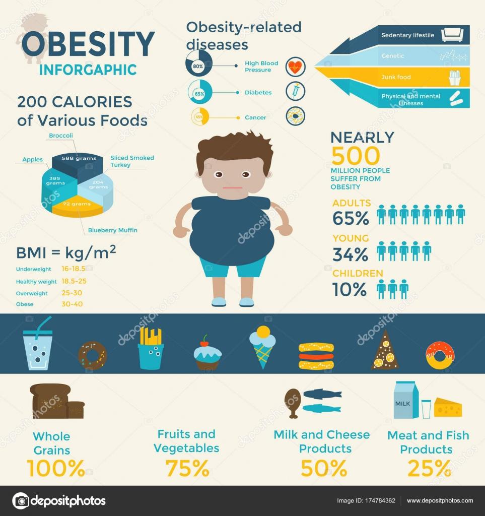 Набор иконок ожирение фаст фуд сидячий образ жизни диета.