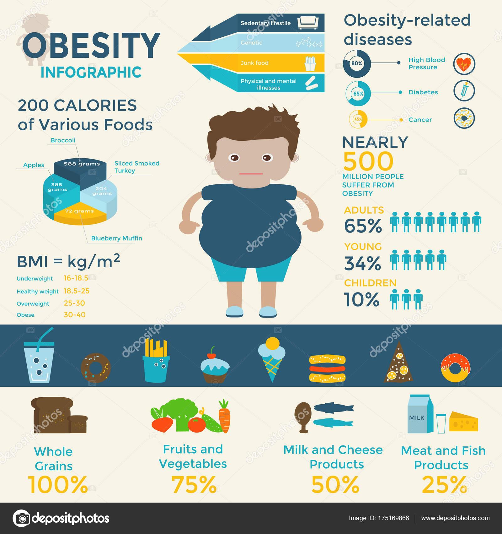 Fettleibigkeit