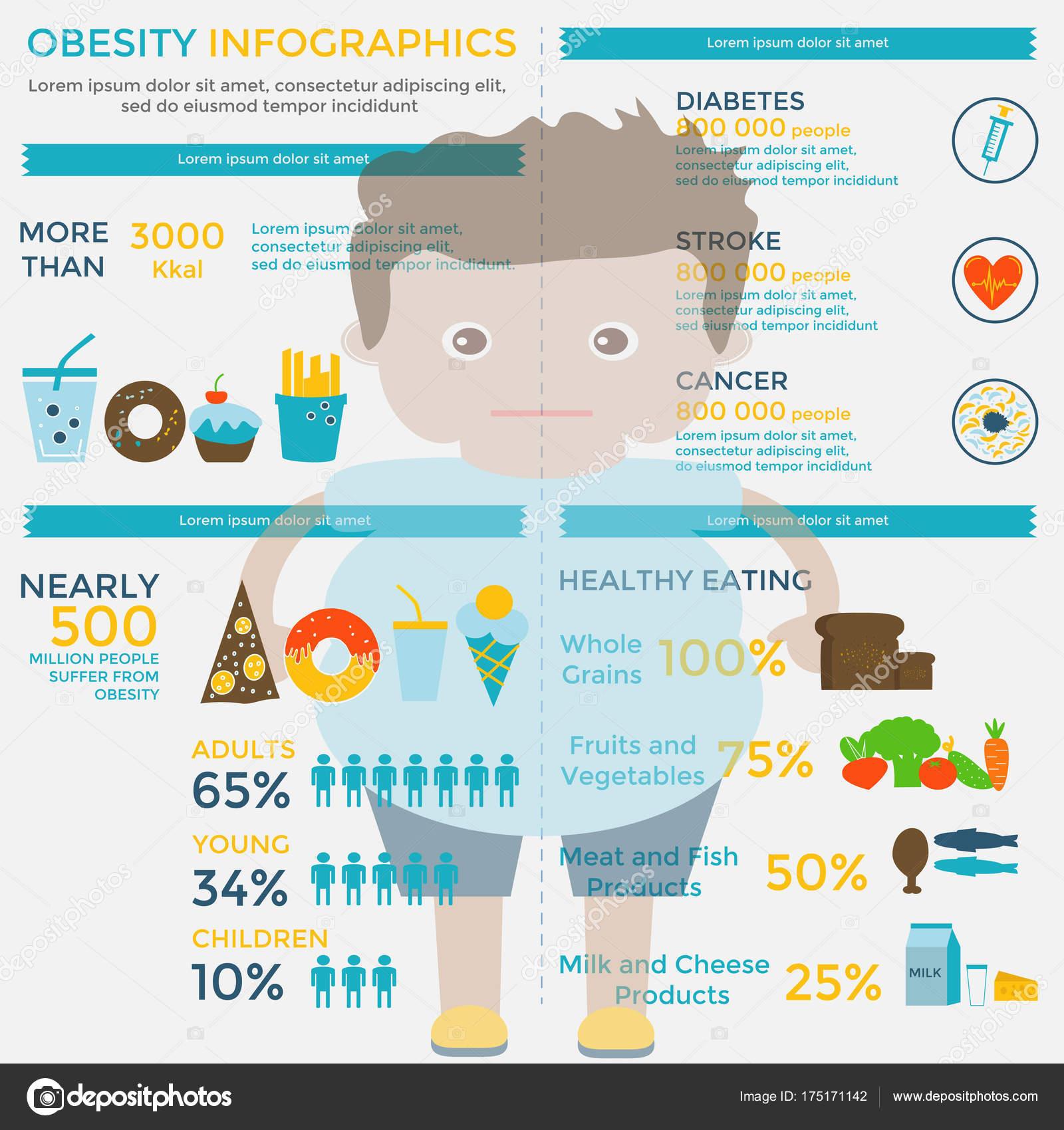 Ожирение инфографики шаблон быстрого питания сидячий образ жизни.