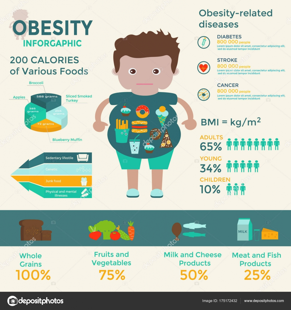 Sedentary Lifestyle: Obesity Infographic Template Fast Food Sedentary Lifestyle