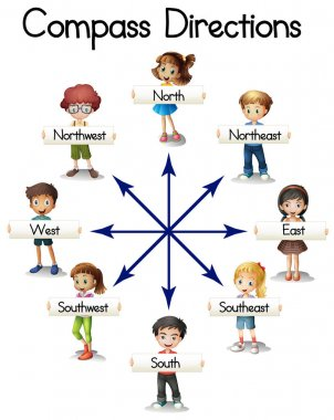 Compass directions with children and words