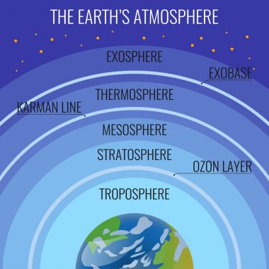 The Earth atmosphere structure names on circles above our planet