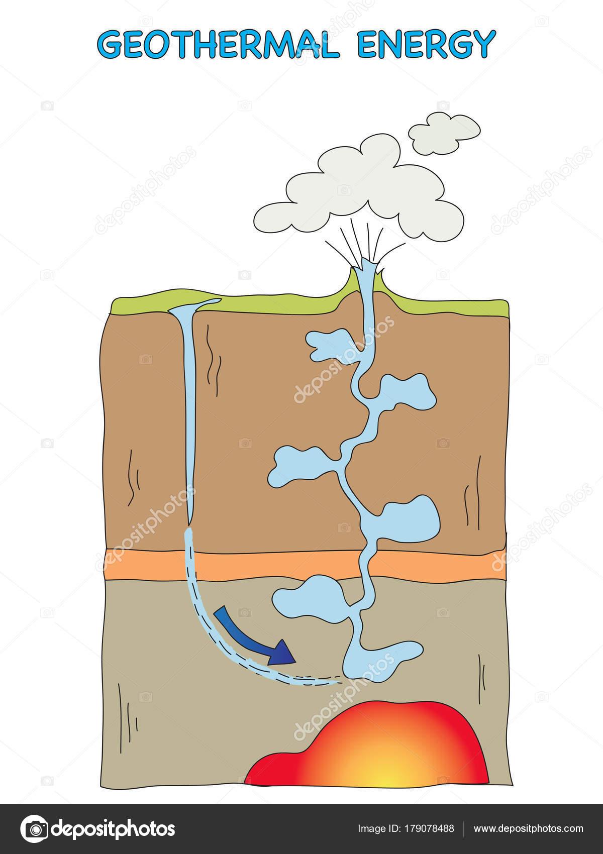 Dibujos Energia Geotermica Energía Geotérmica Para La Escuela