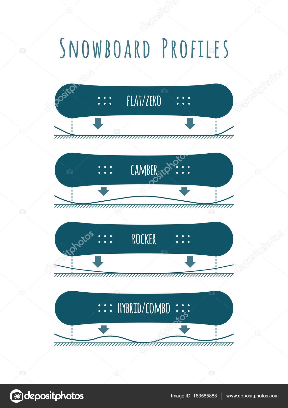 620de628181 Snowboard Profile Types Flat Zero Camber Rocker Hybrid Combo — Stock Vector