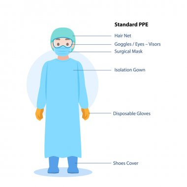 Doctors Character wearing in full personal protective suit Standard PPE Clothing isolated and Safety Equipment for prevent Corona virus, people wearing Personal Protective Equipment.Work safety stock vector