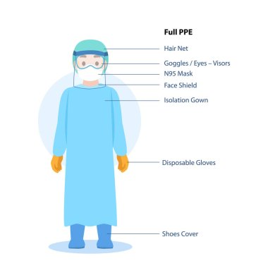 Doctors Character wearing in full PPE personal protective suit Clothing isolated and Safety Equipment for prevent Corona virus, people wearing Personal Protective Equipment.Work safety stock vector