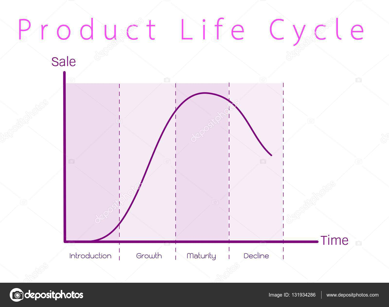 Marketing concept of product life cycle graph chart stock vector business and marketing concepts 4 stage of product life cycle diagram vector by iamnee ccuart Images