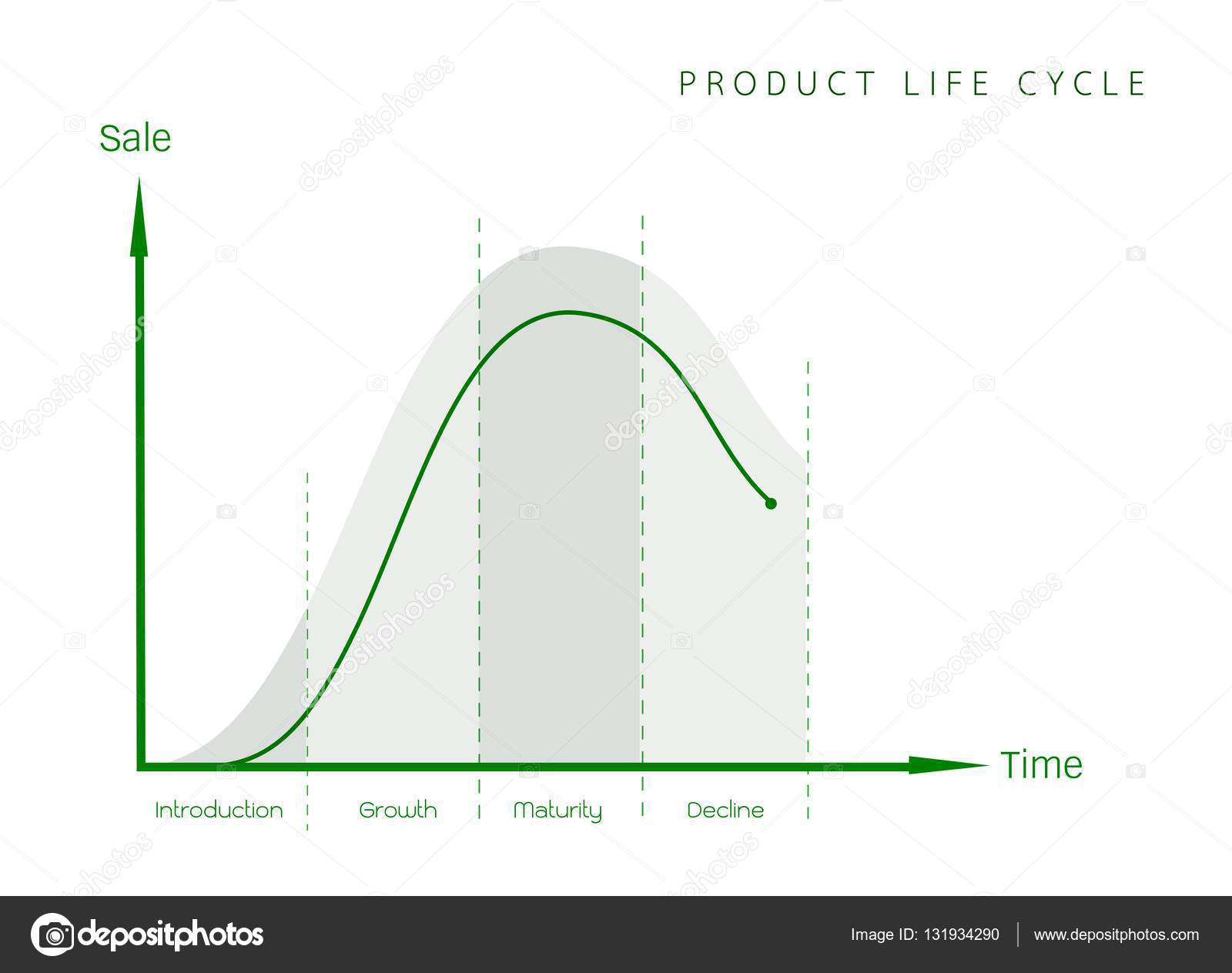 marketing implications of product life cycle This is a continuation of this previous article, which looks at the implications of the product life-cycle in the previous article, i discussed the phases development, introduction and growth.