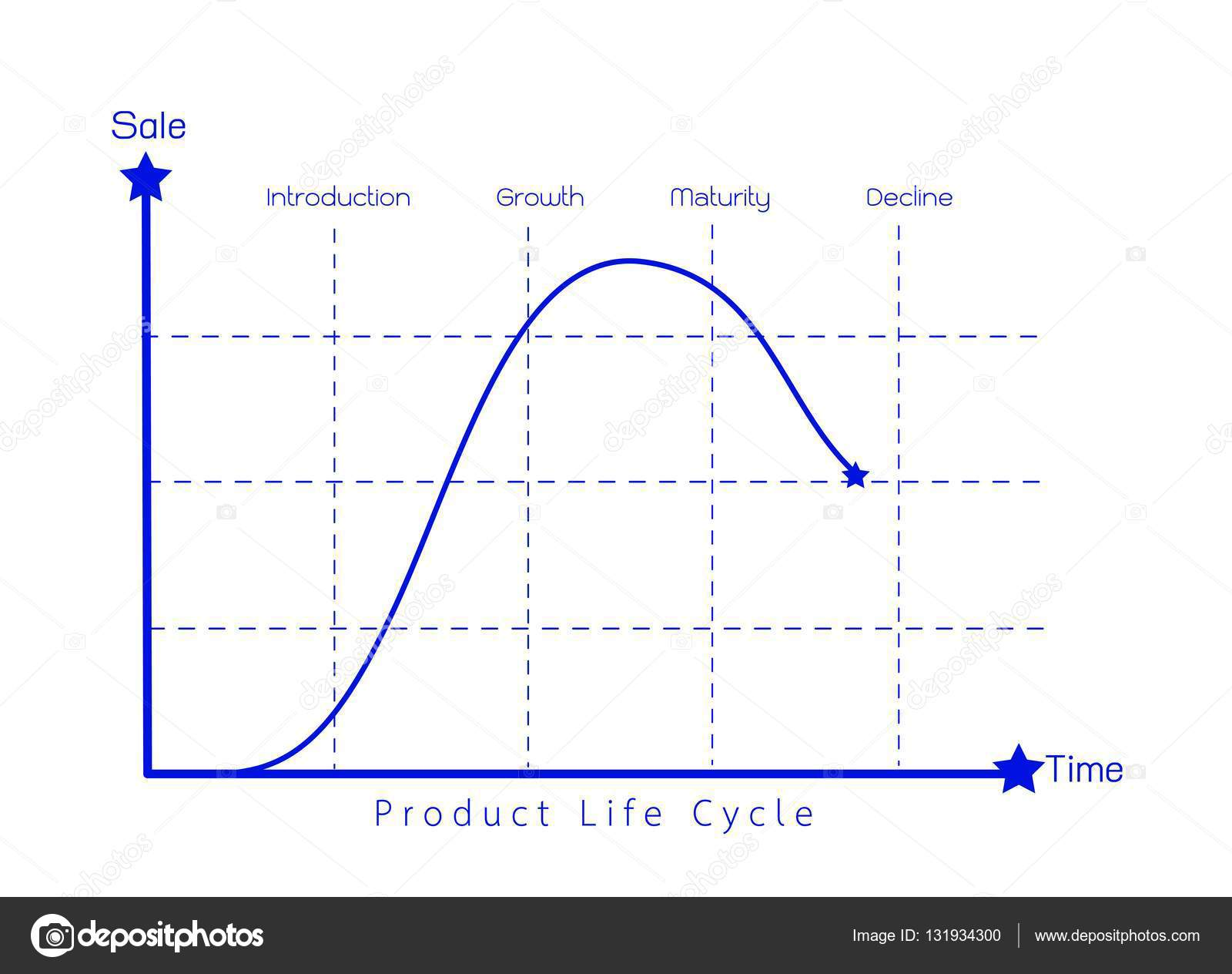Marketing concept of product life cycle diagram chart stock business and marketing concepts 4 stage of product life cycle chart vector by iamnee pooptronica Images