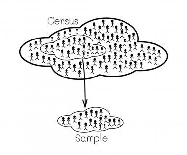 Research Process Sampling from A Target Population