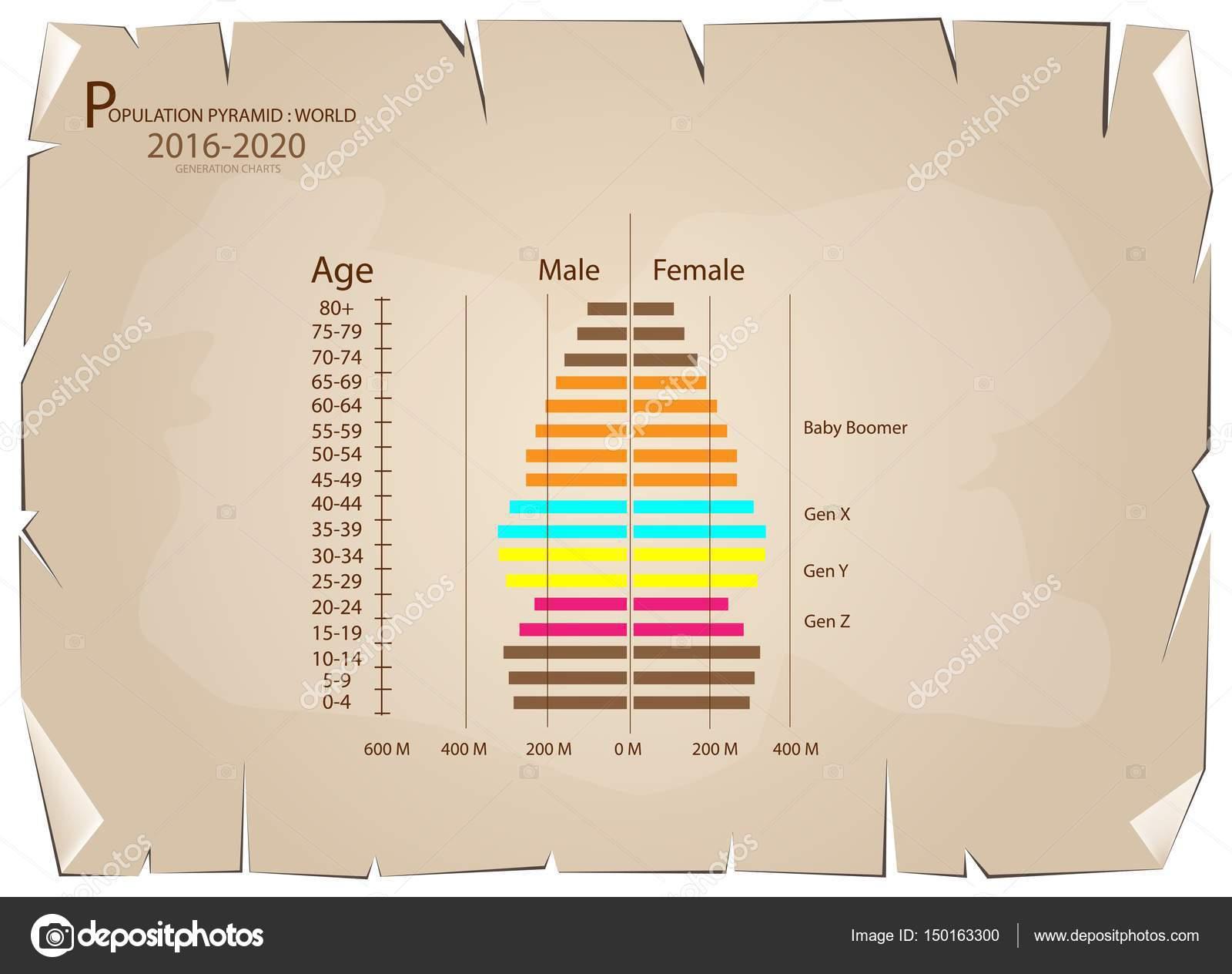 2016-2020 Bevölkerung Pyramiden-Diagramme mit 4 Generation ...