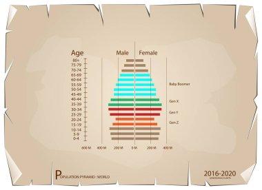 2016-2020 Population Pyramids Graphs with 4 Generation