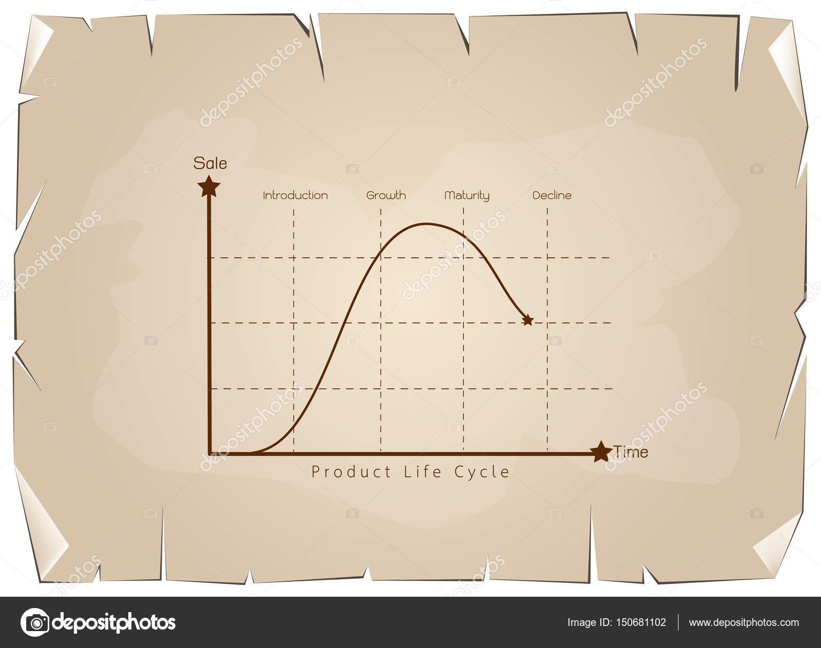Marketing concept of product life cycle diagram chart stock business and marketing concepts 4 stage of product life cycle chart on old antique vintage grunge paper texture background vector by iamnee pooptronica Choice Image
