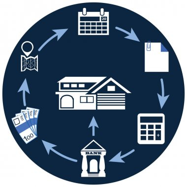 Home loan concept from bank process cycle and requirements in ve