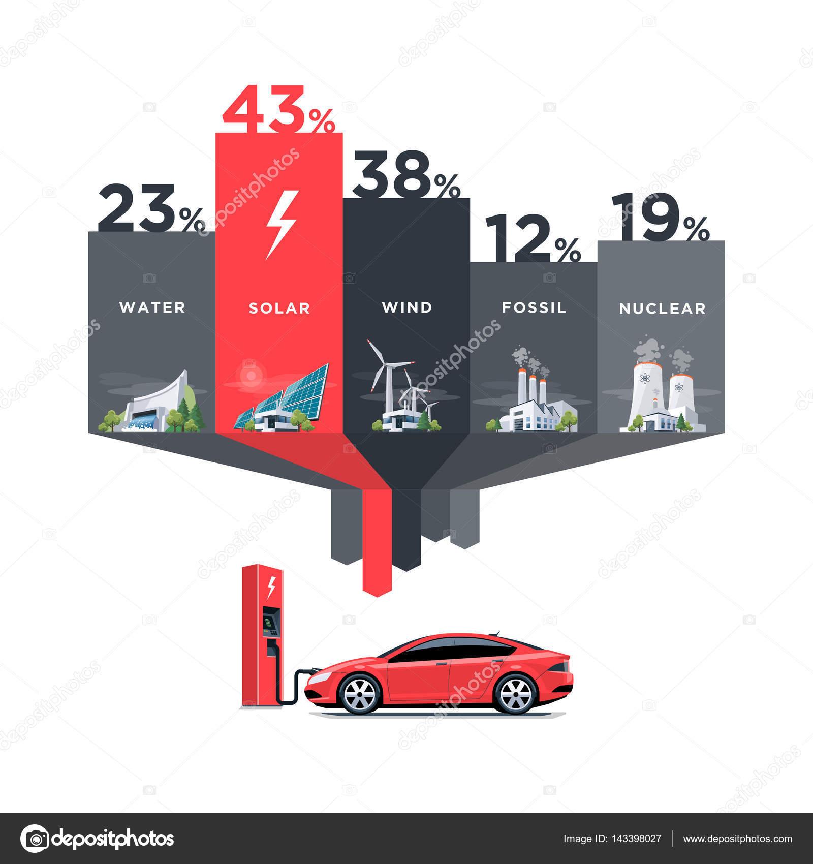 Elektriciteitscentrale Typen Gebruik Voor Elektrische Auto