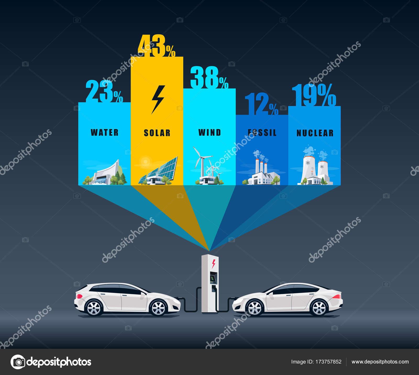 Elektriciteitscentrale Typen Gebruik Voor Elektrische Auto S