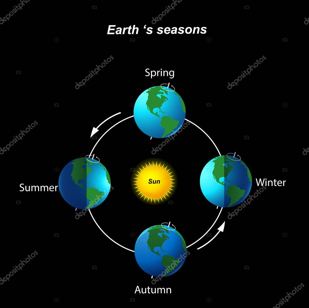 Earth's season on black background
