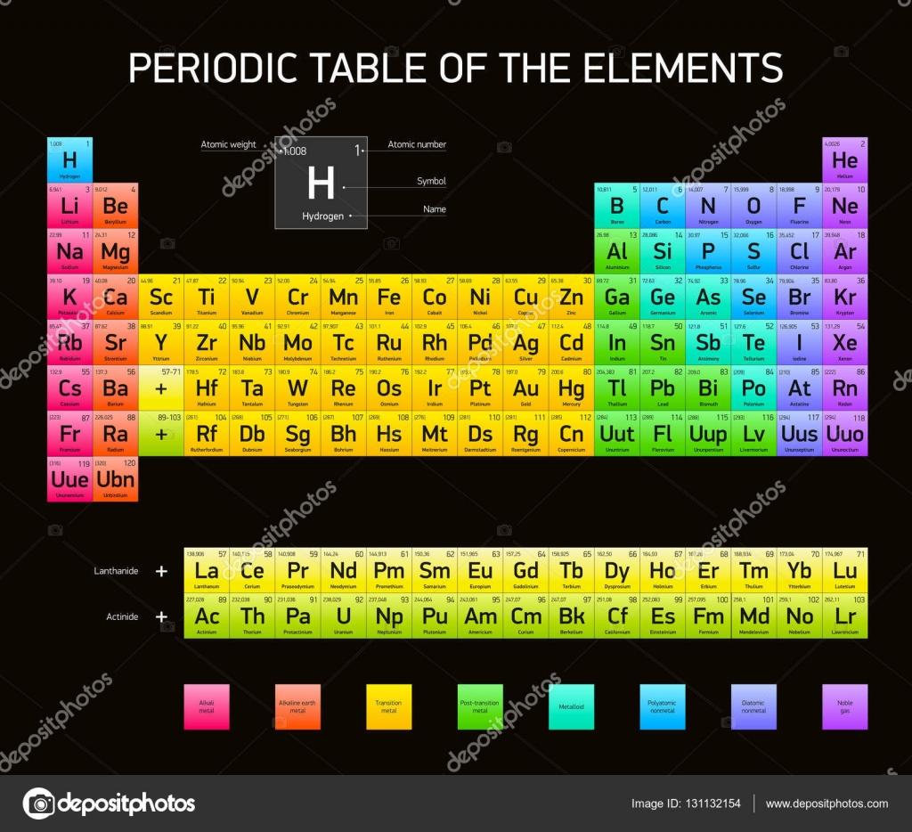 Tabla periodica de los elementos vectores diseo extended version tabla periodica de los elementos vectores diseo extended version colores rgb fondo urtaz Image collections