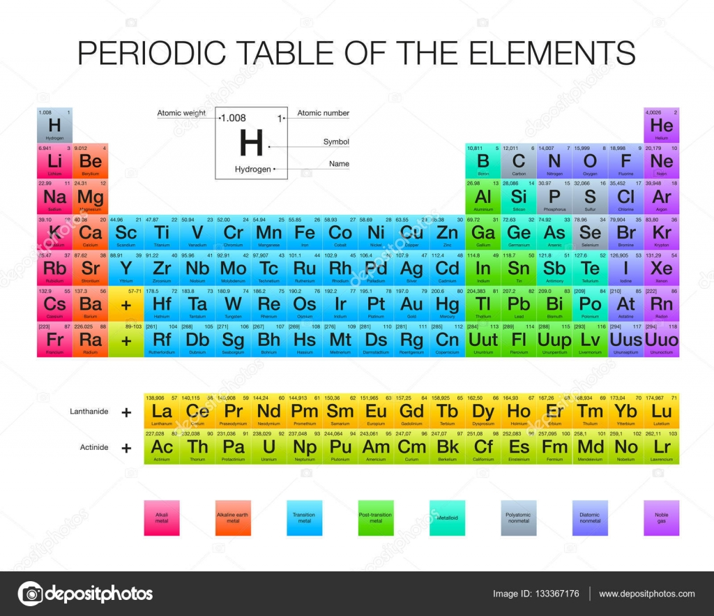 periodic table of the elements vector design extended version new elements rgb - Periodic Table Of Elements Vector