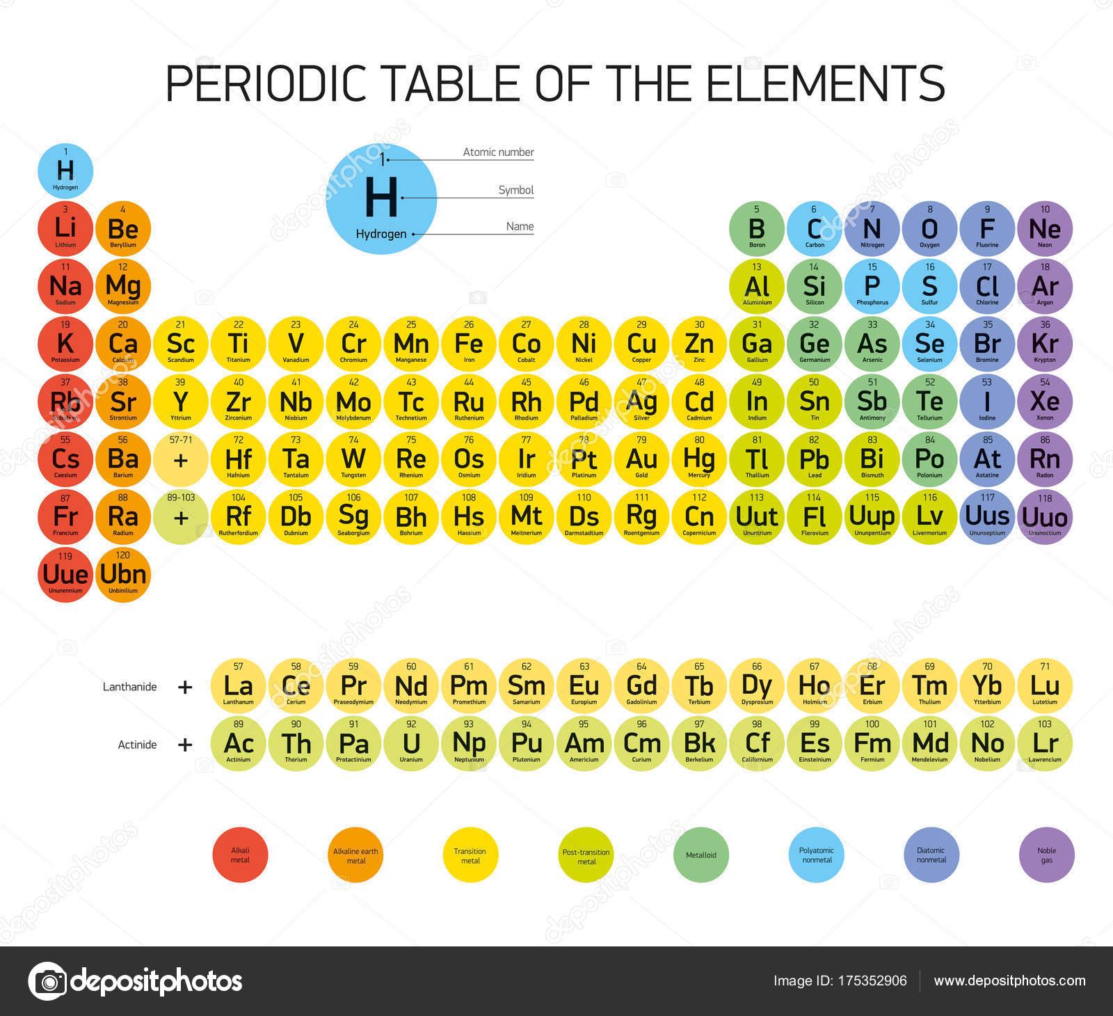 Tabla periodica los elementos vectores diseo extended version tabla periodica los elementos vectores diseo extended version nuevos elementos vector de stock urtaz Choice Image