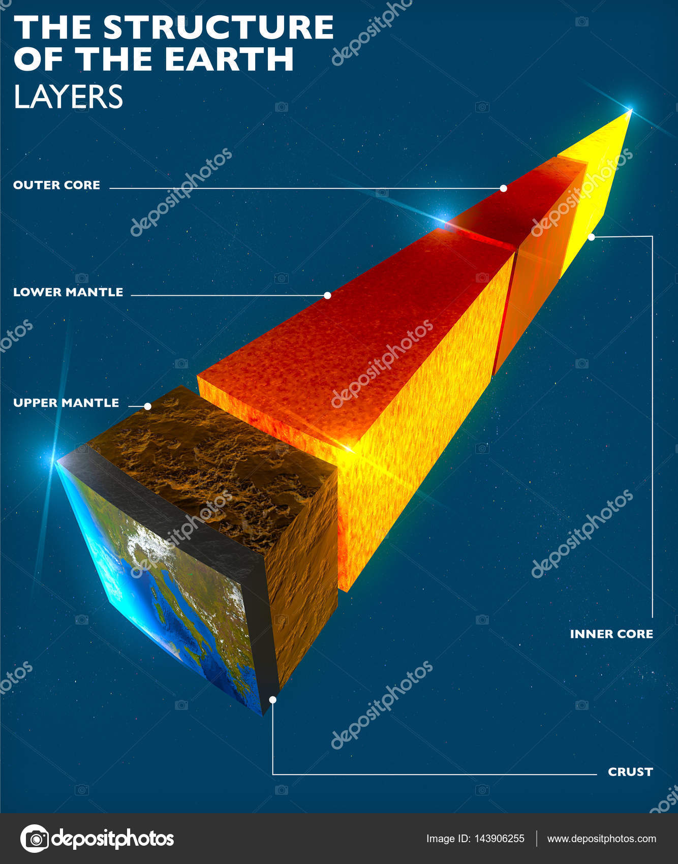 Earth structure division into layers the earths crust and core earth structure division into layers the earths crust and core 3d rendering ccuart Image collections