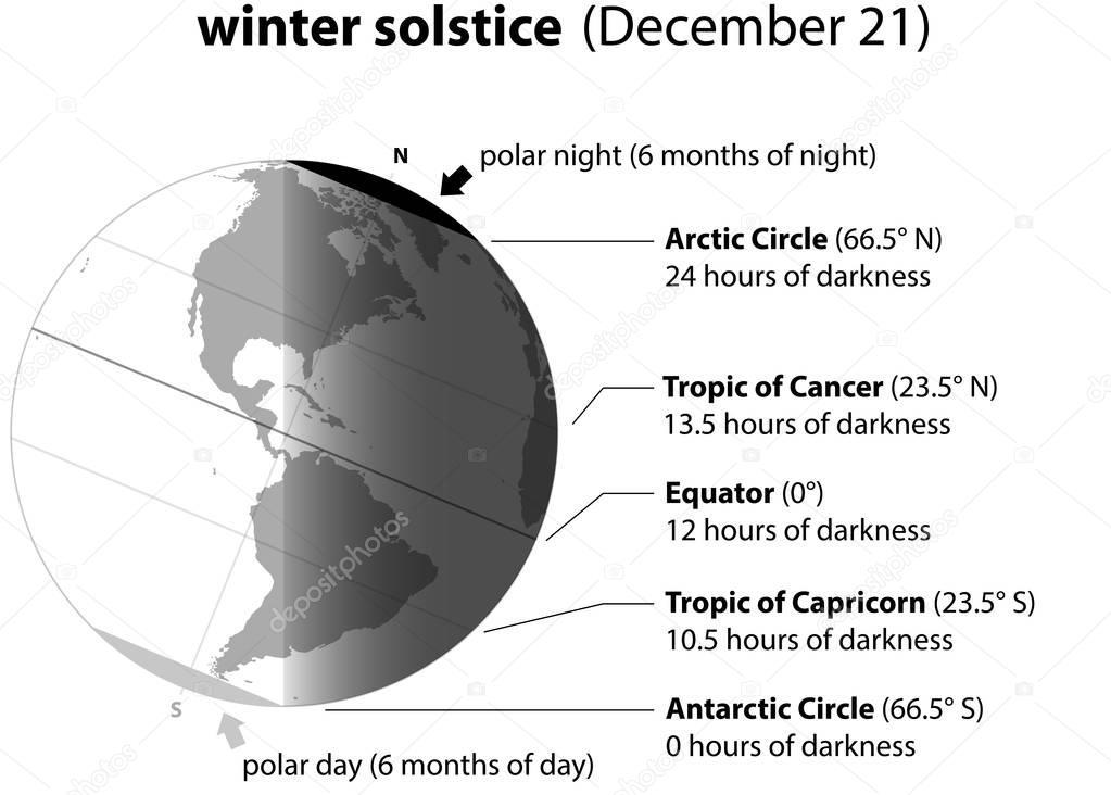 Winter Solstice December