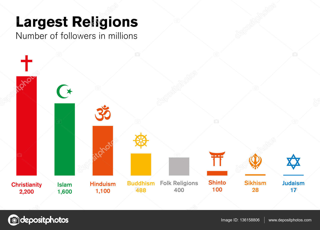 Welt religionen histogramm wichtigen religisen gruppen diagramm diagramm der groen religisen gruppen christentum islam hinduismus buddhismus shinto sikhismus und judentum englisch beschriften abbildung ccuart Gallery