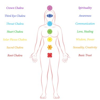 Chakras Woman Description Meanings Meditation Standing