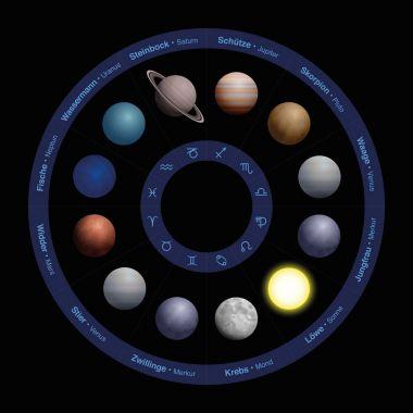 Planets Astrology Zodiac Circle GERMAN