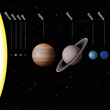 Planetary System FRENCH NAMES
